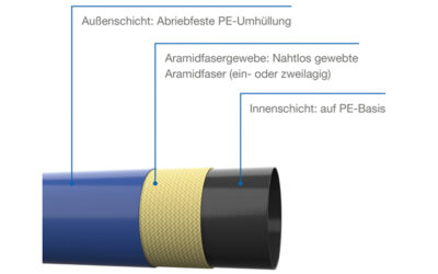 Inlinersanierung mit Ringraum: Vorteile und Möglichkeiten des Verfahrens
